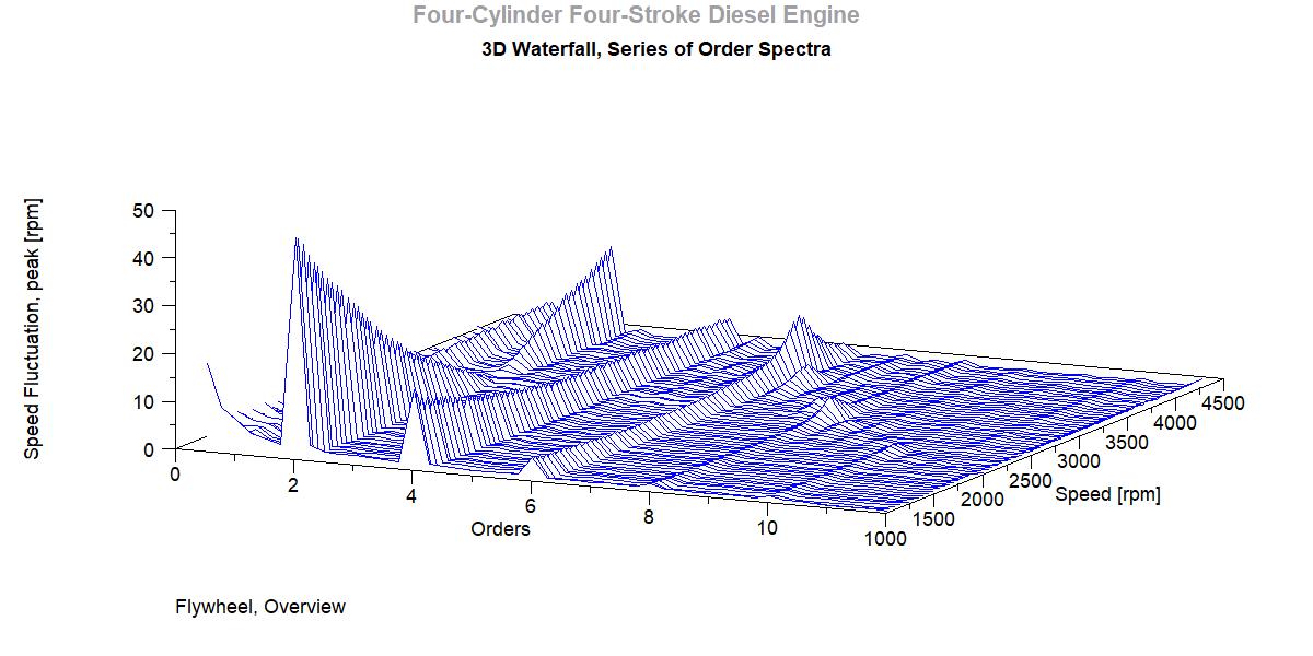 Order Spectra, 3D Waterfall