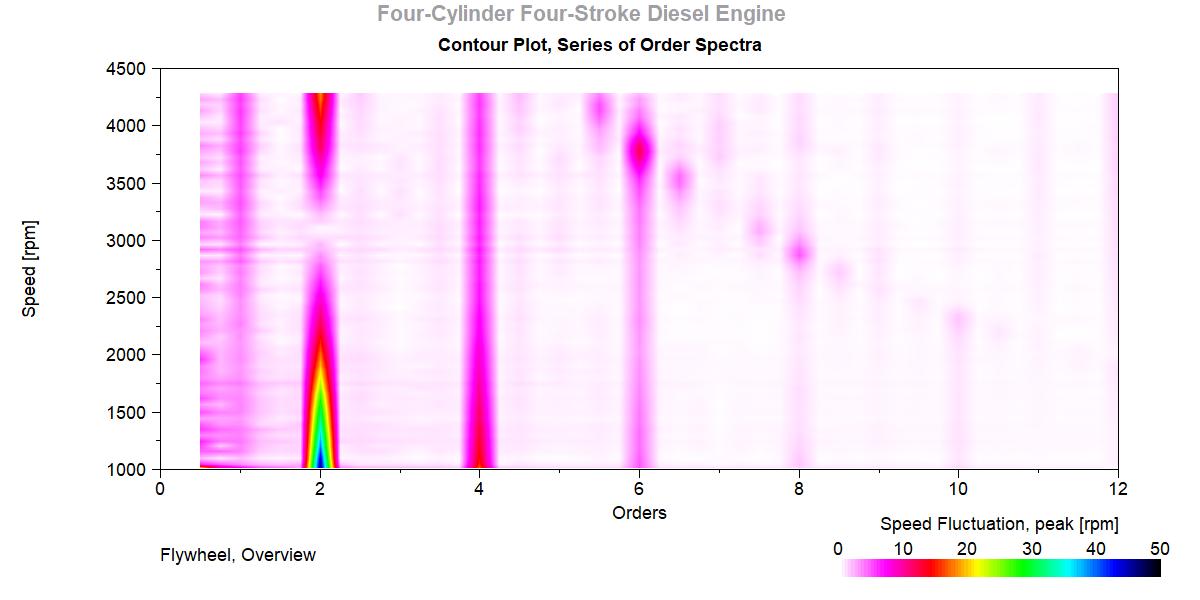 Order Spectra, Contour Plot