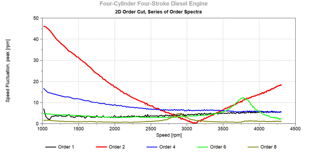 Order Spectra, 2D Order Cut