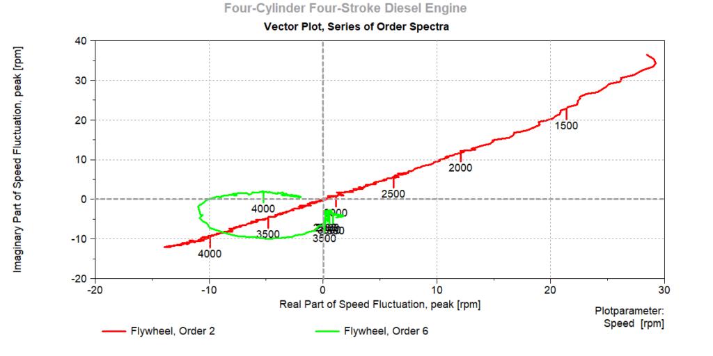 Order Spectra, Vector Plot