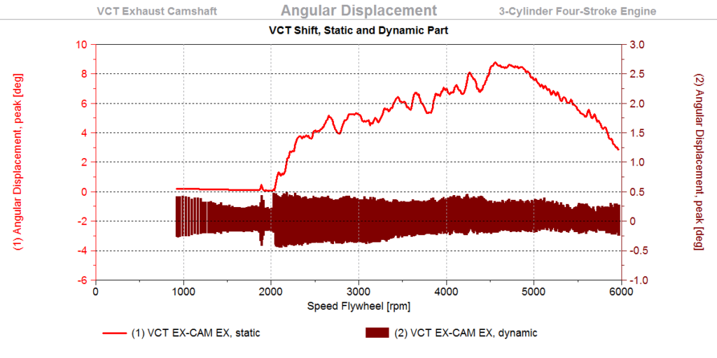 VCT Shift, Static and Dynamic