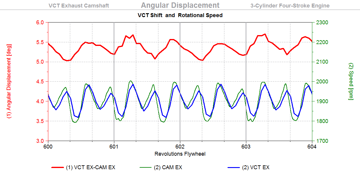 VCT Shift, Shift and Fluct