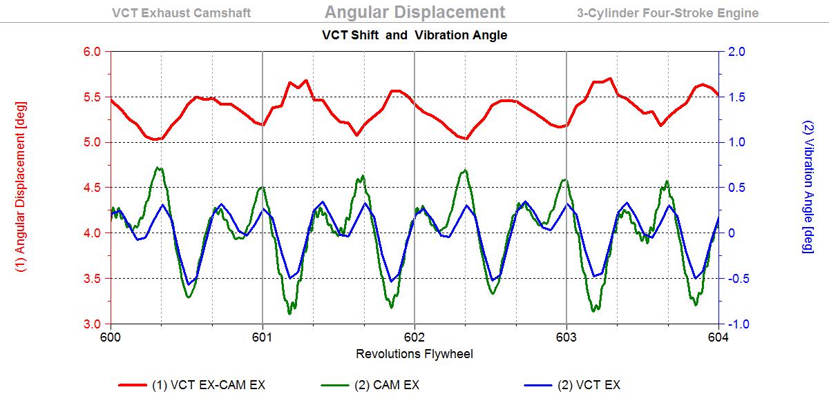 VCT Shift, Shift and VibAngle