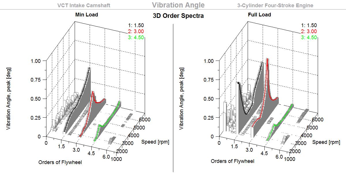 Vibration Angle, 3D Orders