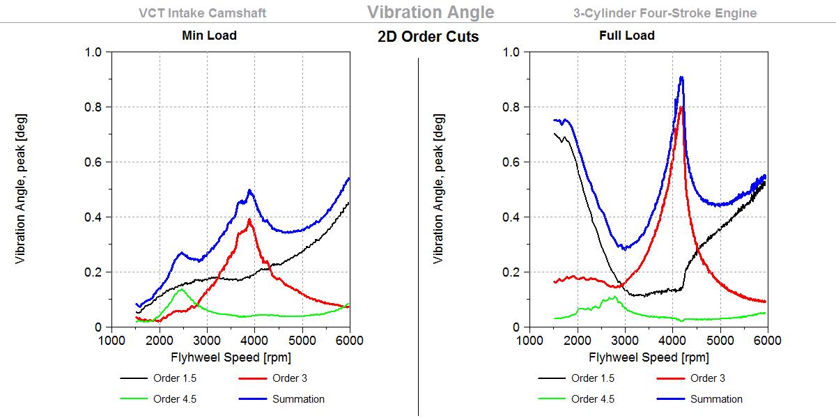 Vibration Angle, 2D Orders