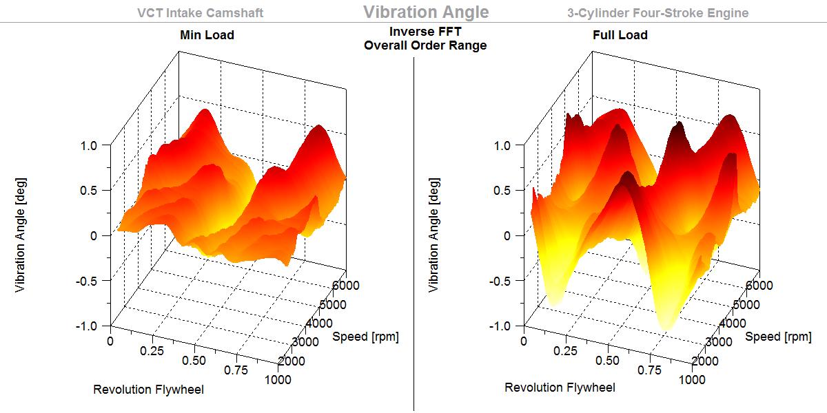 Vibration Angle, Inv Overall