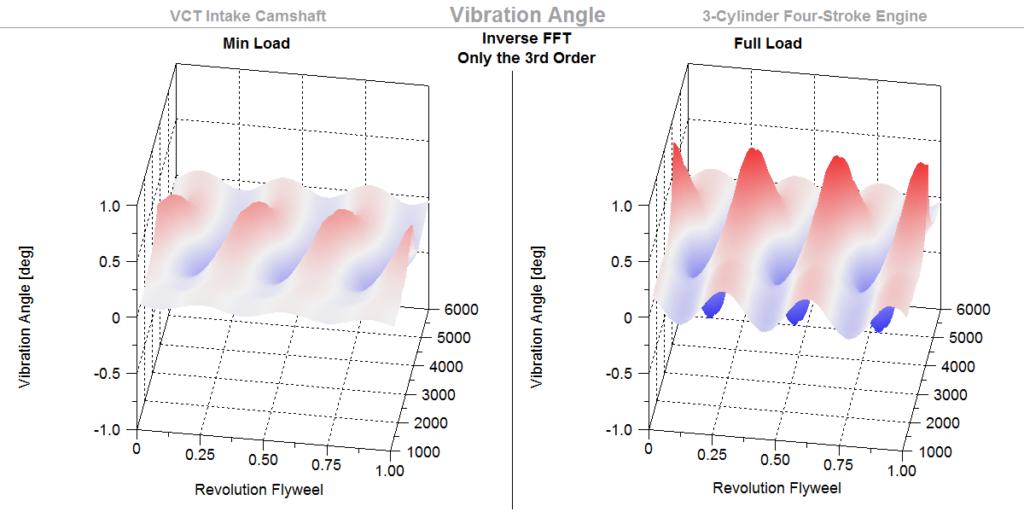 Vibration Angle, Inv Order 3