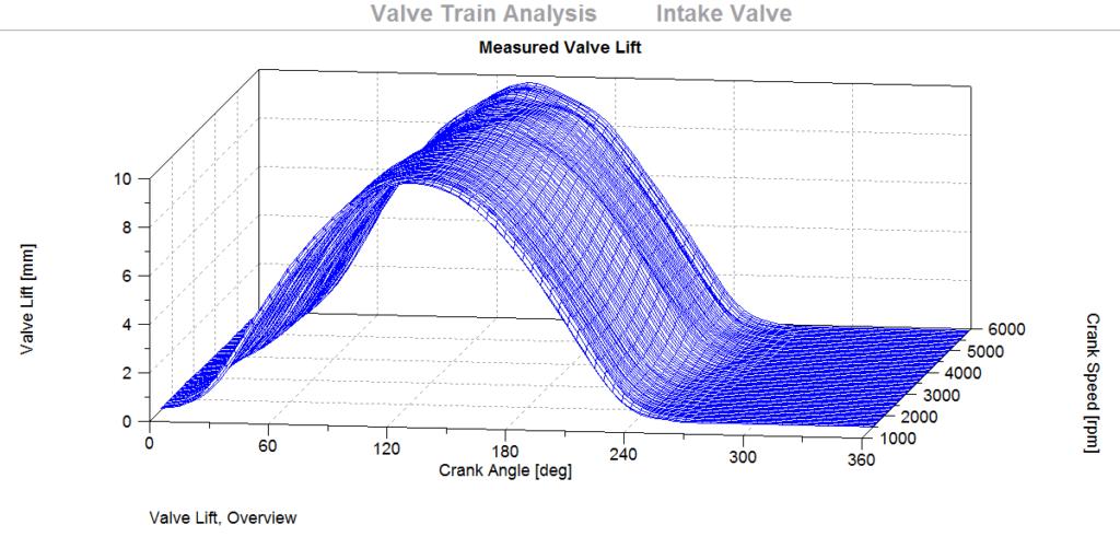 Valve Train, Picture 1