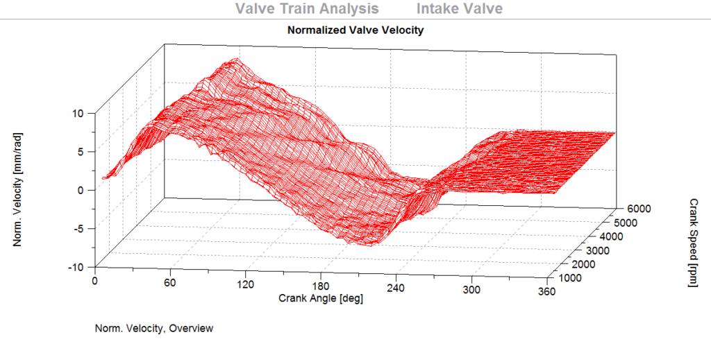 Valve Train, Picture 2