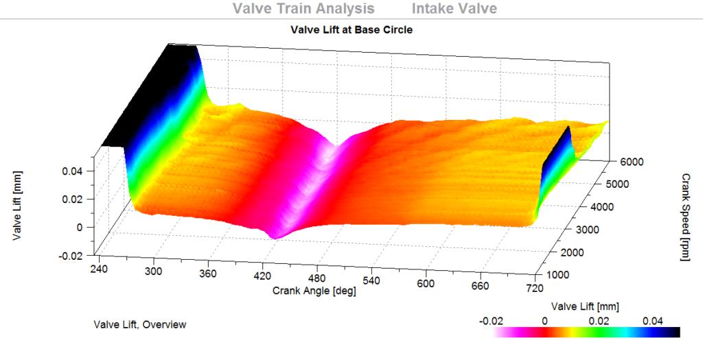 Valve Train, Picture 3