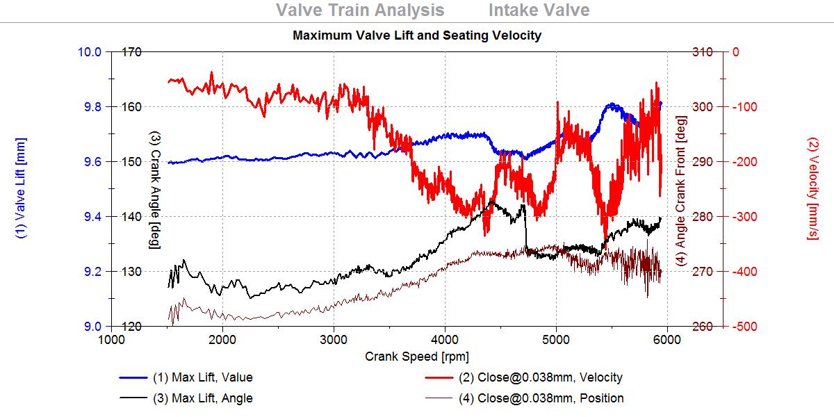 Valve Train, Picture 4